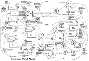 world2modell